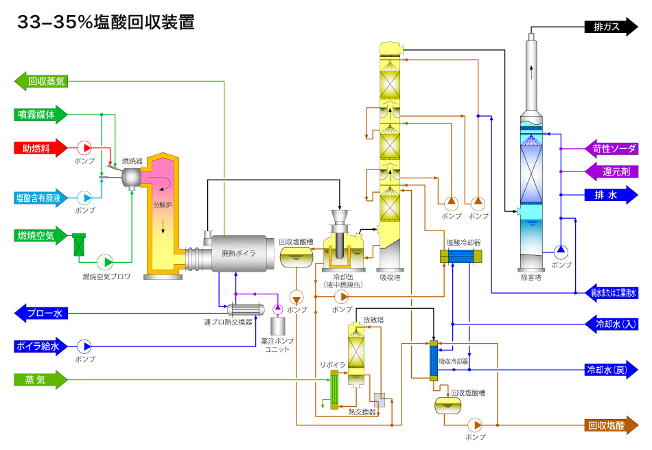 33−35%Equipment for Collecting Hydrochloric Acid